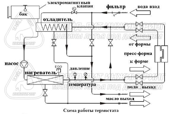 Схема устройства термостата для термостатирования пресс-форм