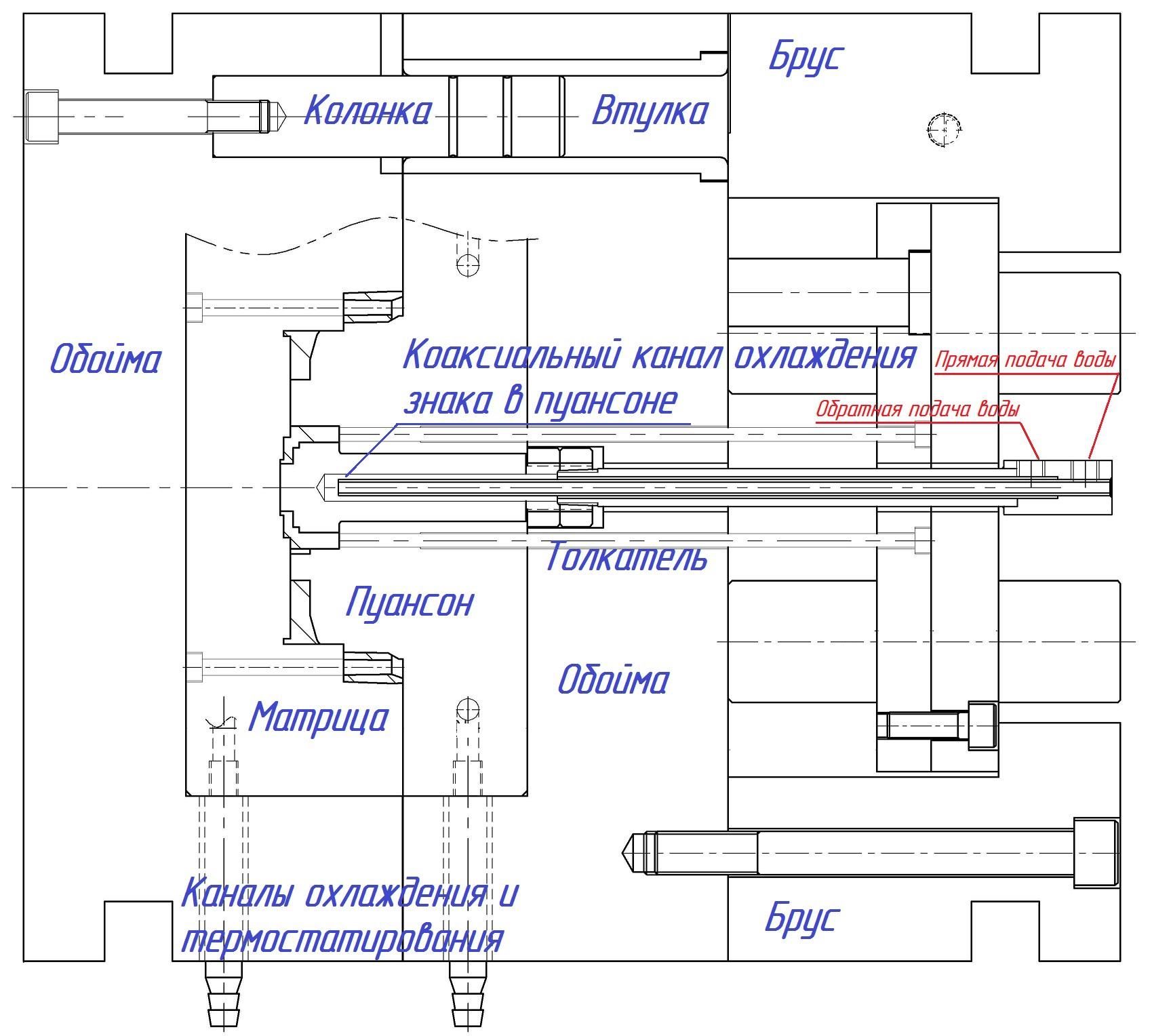 Конструкция пресс-формы Трейд-Лит Инжиниринг